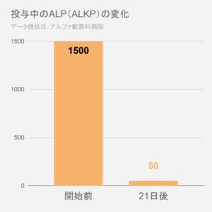 ALP変化グラフ