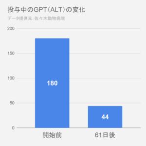 GPT変化グラフ